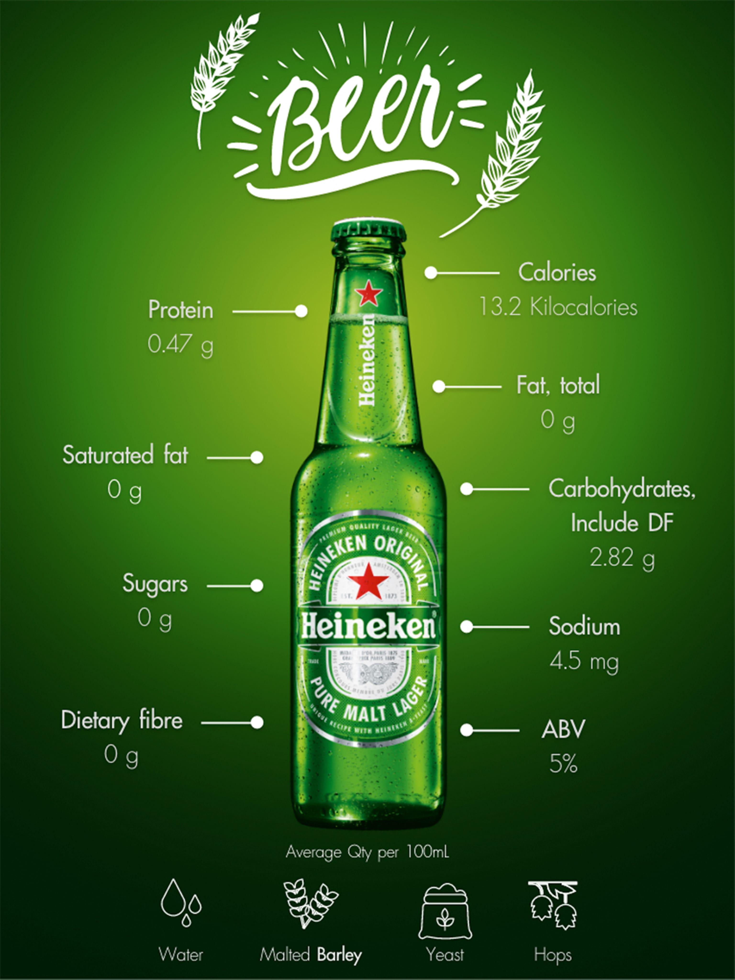 Heineken Original Nutrition Information